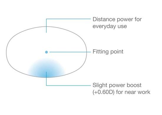 Types Of Essilor Progressive Lenses David Simchi Levi